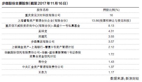 步森股份董事换届选全被否 控制权变更添变数3