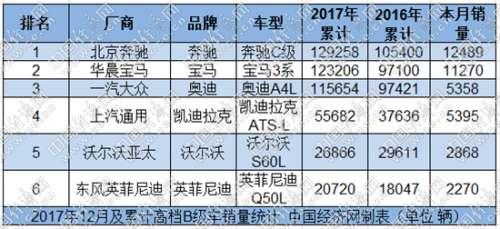 绵里藏针:奔驰C级蝉联销量冠军 ATS-L增长近五成