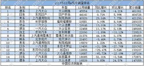 2017年A级车:大众斩获半壁江山 韩系车跌出前十