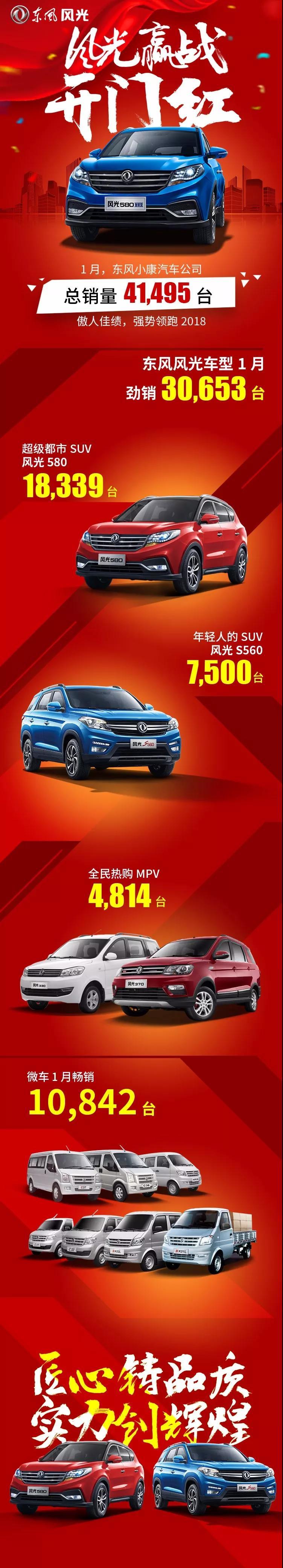 东风小康迎来开门红 1月总销量达41495台
