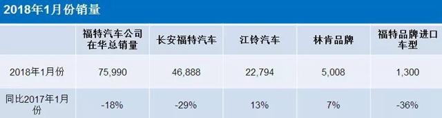 福特汽车公司1月份在华销售近76000辆 林肯大陆Continental、轻客车型销量同比翻倍