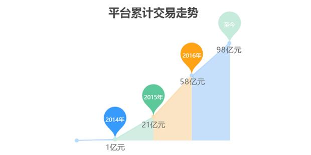 """互联网金融平台""""钱保姆""""获内蒙古城投1亿元战略融资"""