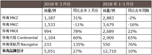 3月销量继续增长 林肯中国2018年第一季度销量稳定攀升