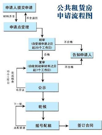 重庆主城新推四个公租房小区明日起接受申请 还不快来(附攻略)
