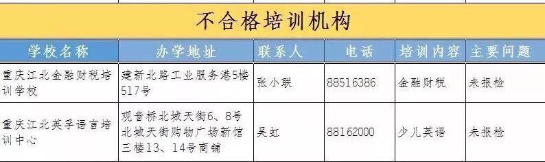 江北区2017年度民办培训机构年检情况出炉 这两家机构不合格