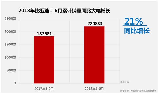 向新而行 比亚迪上半年销量同比劲增21%