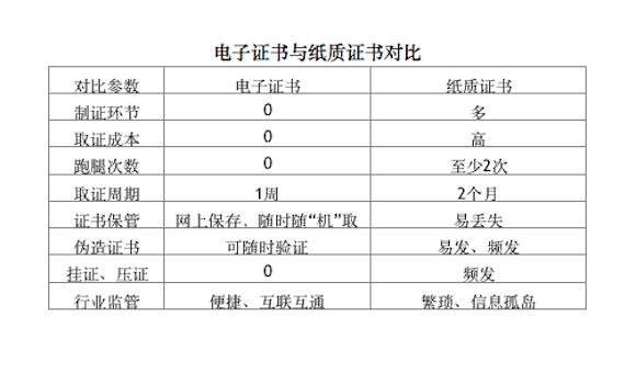 重庆建设行业从业人员启用电子证书 可扫二维码实施核验