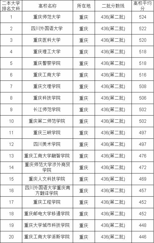 重庆有哪些二本大学 重庆二本大学排名及分数线(理科+文科)