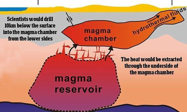 黄石公园火山 美国正计划钻穿黄石公园火山,是要引爆超级火山摧毁自己吗?