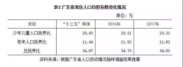 广东省人口 广东省最新人口数据出炉!老龄化程度持续加大!