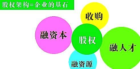 万达股东名单 万达集团股权结构曝光: 王健林家族持股100%