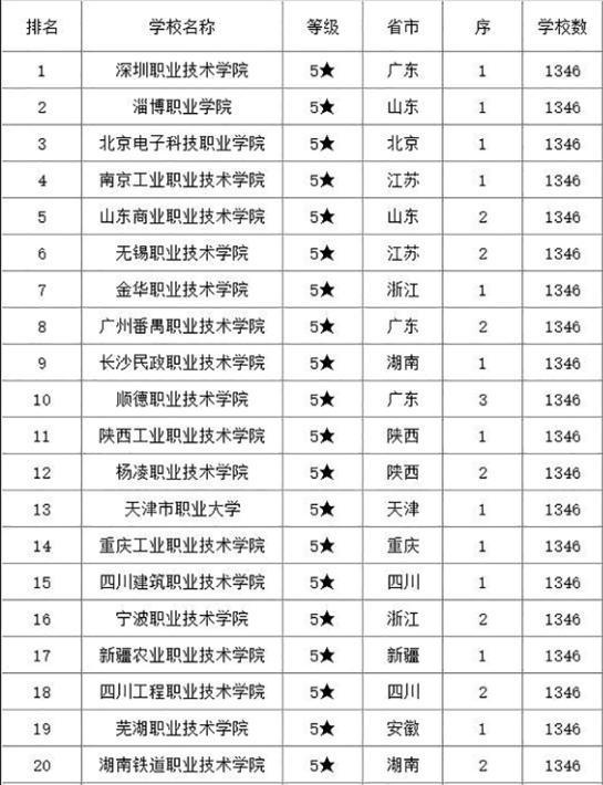 青岛专科院校 今年专科院校TOP前100名单,青岛高考生们速看!