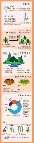 【数说改革】四十年生态环保成效显著