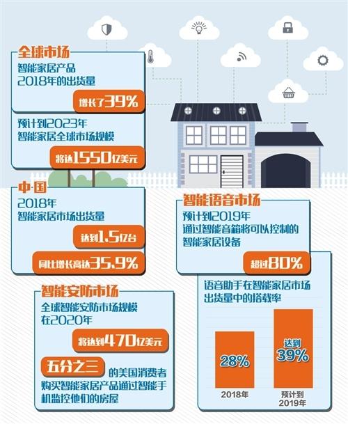 """智能家居产品2018年出货量增长39% 智能安防成""""刚需"""""""