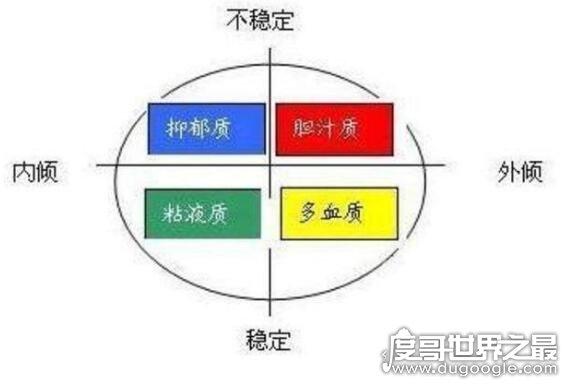 人的四种气质类型,比较一下看看你属于那种类型