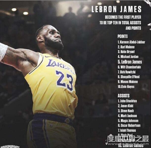 NBA得分助攻历史前十名单,得分第一贾巴尔(詹姆斯上2榜)