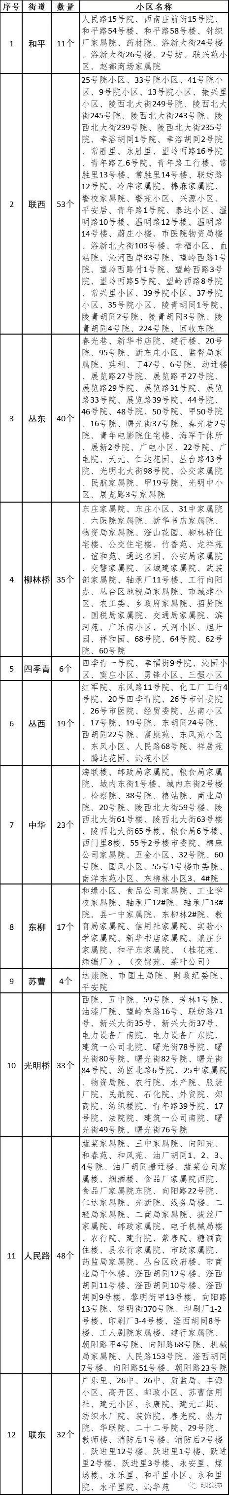 邯郸市丛台区2019年老旧小区改造提升分解表