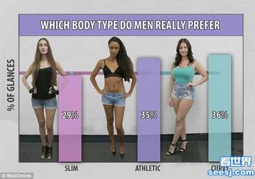 哪种身材女子最受男性欢迎?实验推翻越瘦越美