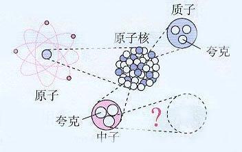 天问- 宇宙最不可思议的十二个终极问题壹-一,宇宙由什么构成?_0