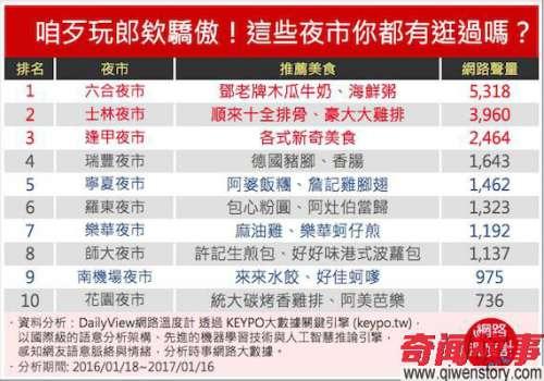 2017台湾最新10大人气夜市排名