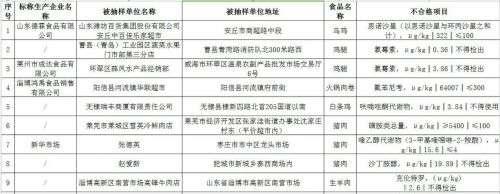 滨州无棣圣豪购物中心销售的中华鲟不合格上黑榜