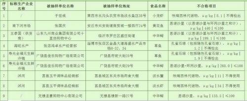 山东通报39批次不合格食品 济宁银座东营蓝海检出不合格