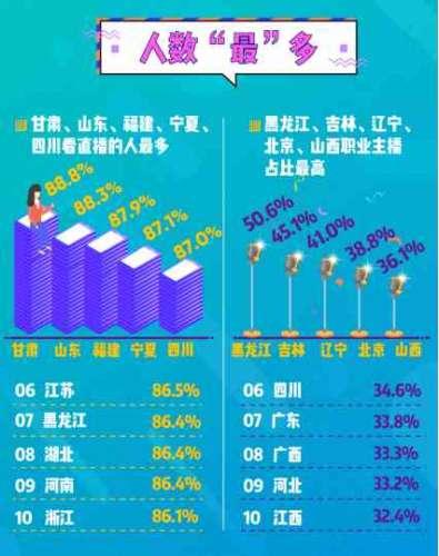 2018主播职业报告发布东三省对主播认可度最高